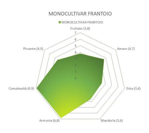 OLIO EXTRA VERGINE DI OLIVA - BIOLOGICO - MONOCULTIVAR FRANTOIO