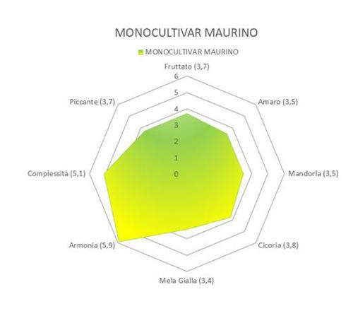 OLIO EXTRA VERGINE DI OLIVA - BIOLOGICO - MONOCULTIVAR MAURINO